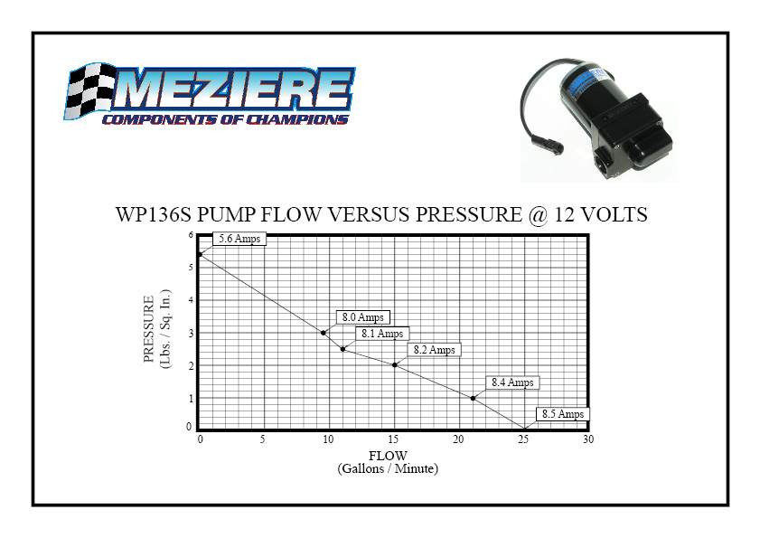 WP136 FLOW GRAPH.aspx?maxsidesize=960 electric pump remote, 20 gpm inline, single in single out meziere